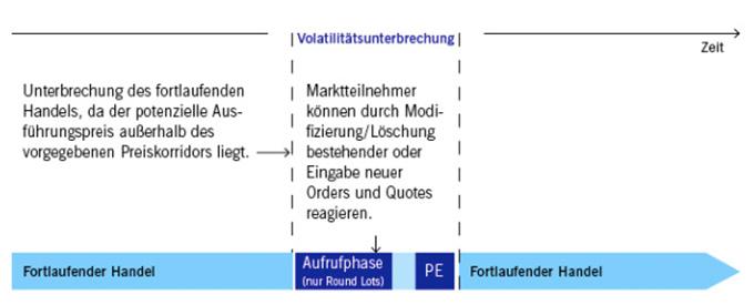 Schema einer Volatilitätsunterbrechung