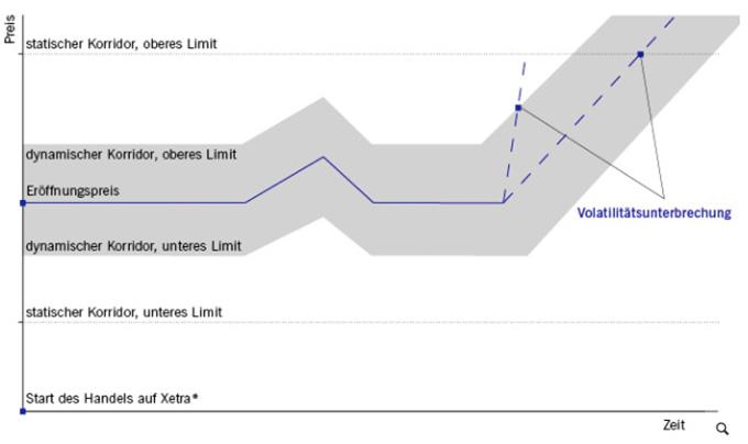 Abbildung vom Graph mit der Preiskorridore Volatilitätsunterbrechung