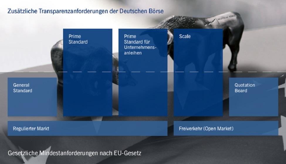 """Slide mit der Überschrift """"Zusätzliche Transparenzanforderungen der Deutschen Börse"""""""