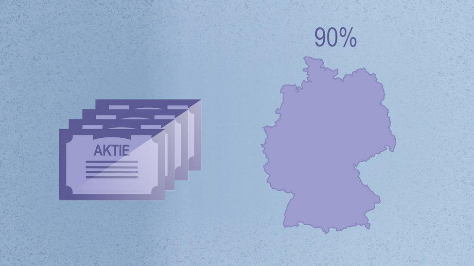 """Abbildung von Aktienscheinen und Deutschlandkarte mit der Überschrift """"90%"""""""