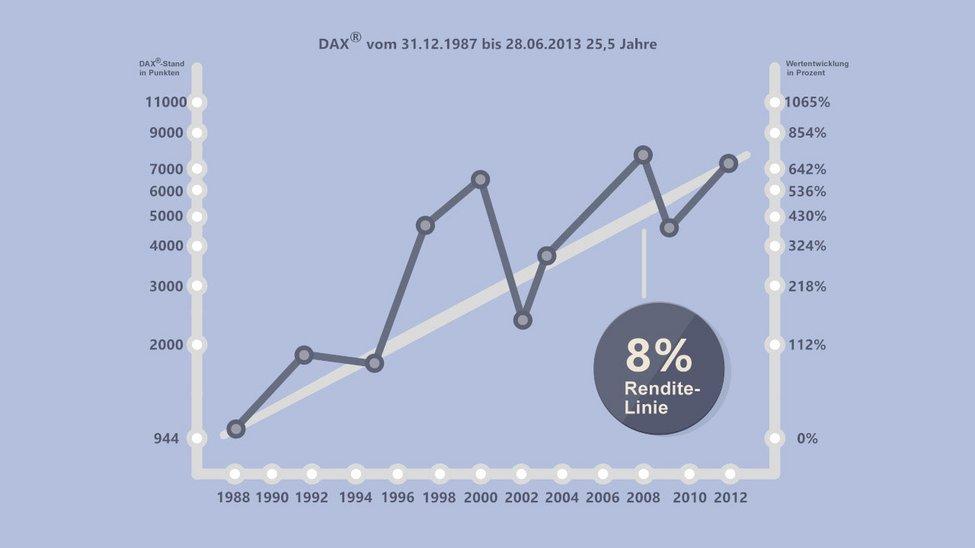 Darstellung eines Charts
