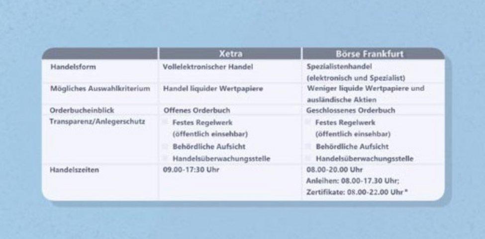 Abbildung vom Vergleich von Xetra zu Börse Frankfurt